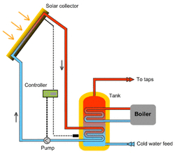 consider going green with a solar water heater north county plumbing rh northcountyplumbing com solar water heater installation diagram solar water heater piping diagram