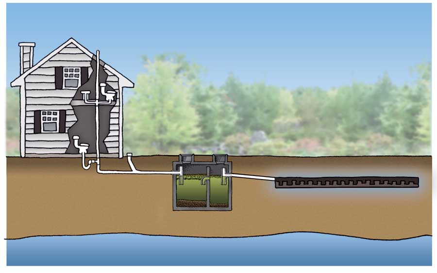 Septic tanks what you need to know for How big a septic tank do i need